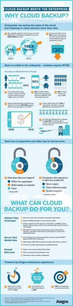 Why #CloudBackup for Enterprises [#Infographic] #cloudstorage