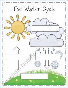 CC Cycle 1 Science Week Water Cycle assessment without giving them the blanks! I would use this in the next week after they comprehended the water cycle. Primary Science, Elementary Science, Science Classroom, Teaching Science, Science Education, Science For Kids, Earth Science, Science Activities, Science Projects