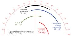 Choosing a Spinnaker for Your Sailboat - Sail Magazine