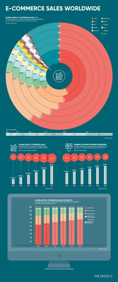 This infographic, published in The Future of E-Commerce Special Report, reveals the rise of global retail e-commerce sales worldwide. The graphic highlights China's gigantic online shopping industry as well as worldwide sales by region. Ecommerce Webdesign, Le Perreux Sur Marne, Social Media Marketing, Digital Marketing, Influencer, Ecommerce Platforms, Web Design, Education, Business