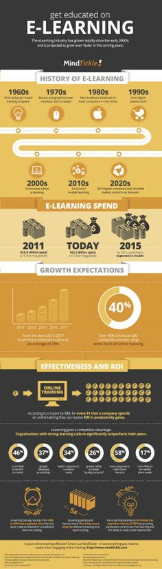 The History and the Future of eLearning Infographic | e-Learning Infographics