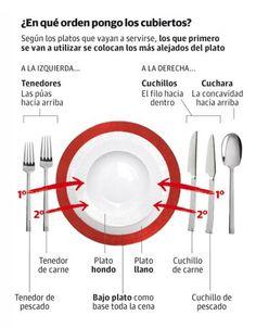 Protocolo para conocer la posición de los cubiertos:
