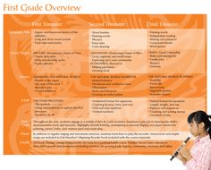 First Grade Overview - Homeschool Curriculum