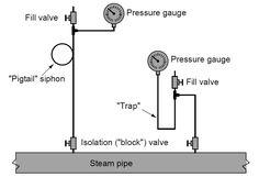 Open Loop Control Block Diagram Process control, Control