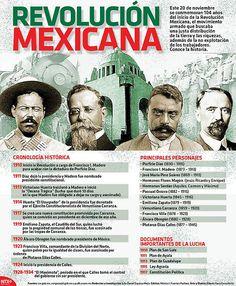 Infografía: Cronología histórica de la... | 3 museos