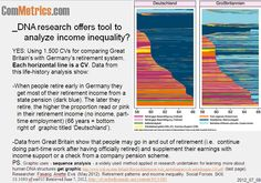 Can DNA sequence analysis be used for explaining income inequality? You bet. Get links to more data and visuals, click. Sequence Analysis, Dna Research, Early Retirement, Nifty, Infographic, Infographics, Visual Schedules