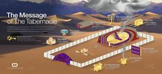 This graphic looks to the Old Testament tabernacle. Every item in the tabernacle was given by God to display truth and here we've tried to show what each item proclaims about the sinner's need, God's provision, and the ultimate fulfillment in the coming Messiah.
