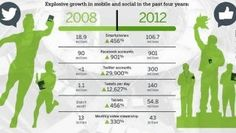How Mobile, Social Will Win the 2012 Olympics