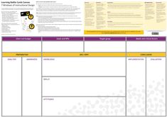 Canvas Collection II - A list of visual templates - Andi Roberts Business Model Canvas Examples, Business Canvas, Initial Canvas, Code Of Conduct, Instructional Design, Marketing Plan, Design Thinking, Service Design, Infographic