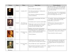 Enlightenment Thinkers Chart by 3Yk4i0U. Has the Enlightenment thinkers. Includes their main ideas. I also like that it has famous quotes. The Enlightenment inspired the French and American Revolutions and Nationalism. Source ~ http://pin.it/-rvQwhz
