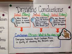 Anchor chart for third grade drawing conclusions
