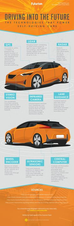 Ever wonder how self-driving cars work?   Here are the core technologies that… #autonomousvehicles #selfdrivingcar  #moderntech