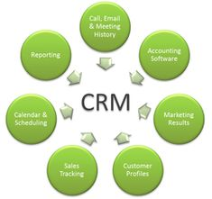 A flexible and robust web-based CRM solution simplifies things such as Lead Management. It helps you see what's happening and assists you to make strategies and in decision-making. It is an open source software application with helps you in pipeline tracking and better customer relationship management. http://web-based-crm.weebly.com/