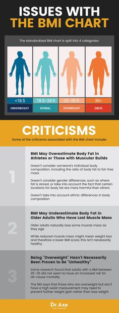3 Issues with the BMI chart & Other Factors to Determine Weight - Dr. Axe