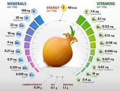 Minerals and Vitamins in Fruits and Vegetables Vitamins For Skin, Vitamins For Women, Vitamins And Minerals, Nutrition Chart, Health And Nutrition, Health Tips, Cucumber Nutrition, Health Benefits, Vegetarian Food Pyramid