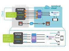 Mobile App Testing Cloud-Based Platform for DevOps - Bitbar Cloud Based, Mobile App, Ios, Android, Platform, Heel Boot, Wedge, Heels