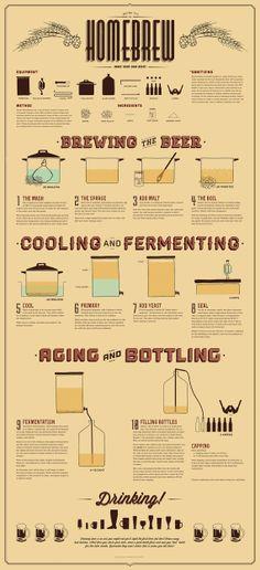 How To Homebrew Poster by DesignedByGanesha on Etsy, $45.00