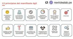 #Repost @nextidealab.pe  Los 12 principios del Manifiesto Ágil #principios #manifiestoagil #agilidad #scrum #nextidealab #agile #agil #ProjectManagementEcuador #T800IT Twitter, Photos, The Little Prince, Get Well Soon, Blue Prints, Pictures