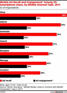 Smartphone Users Most Engaged with Ads While Shopping