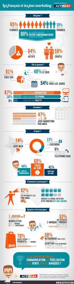 Infographie | Les consommateurs français sont friands de jeux marketing