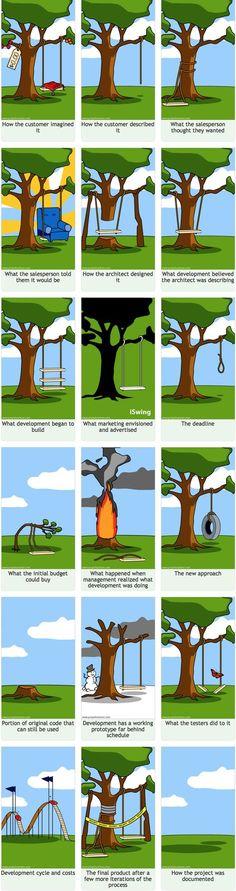 Updated Software Development Cartoon, a classic inspired in a marketing cartoon.