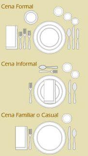 Reglas de etiqueta, Cómo arreglar bien una mesa     Los tenedores siempre van a mano izquierda con los cuchillos y cucharas a la derecha.     Los vasos para agua y vinos son colocados a mano derecha, ya que la mayoría de las personas escriben con la mano derecha.