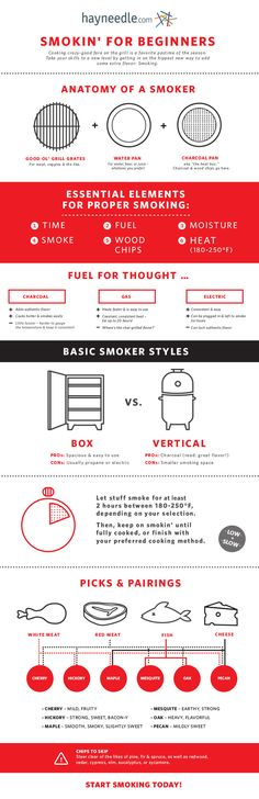 Meat Smoking For Beginners