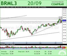 BR MALLS PAR - BRML3 - 20/09/2012 #BRML3 #analises #bovespa
