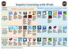 Inquiry Learning with ipads