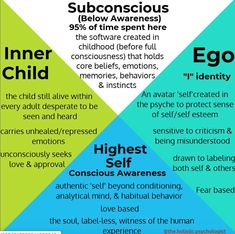 People have been asking me about ego after the post about ego traps, I hope this helps you understand the ego a bit better, aswell as the… Inner Child Healing, Core Beliefs, Mental And Emotional Health, Kids Behavior, Psychology Facts, Emotional Intelligence, Self Development, Personal Development, Self Esteem