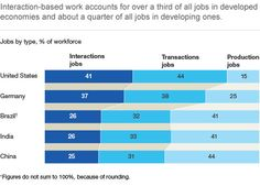 Even HR and workforce is impacted by digital transformation. McKinsey Quarterly: The Online Journal of McKinsey & Company