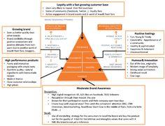 Strategic Brand Management: BRANDS: Brands Value Assessment - Michel & Augustin VS ...