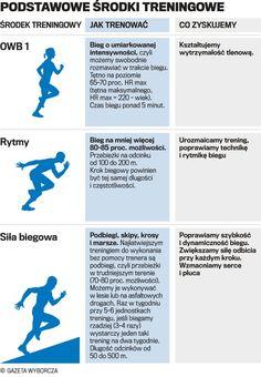Podstawowe środki treningowe - bieganie