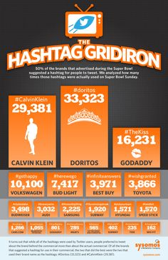 How Effective are Twitter Hashtags in TV Commercials?