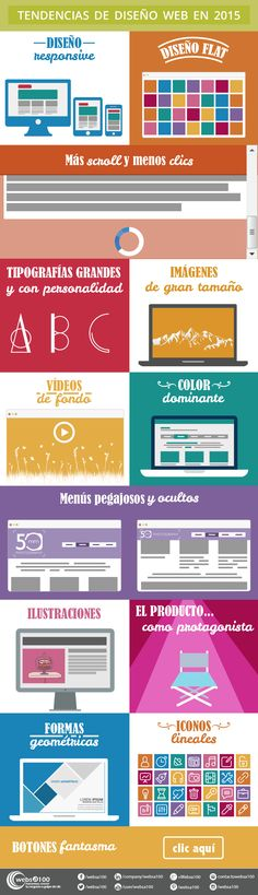 Tendencias de diseño web 2015. Infografía en español. #CommunityManager