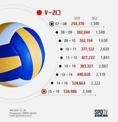 [2016 한국스포츠 10대뉴스⑥]관중 수로 본 4대 프로 스포츠의 현재와 미래 – SPOTVNEWS
