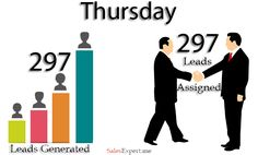 Lead generation #1 problem with #Legalshield associates. but its not problem with SalesExpert.me members