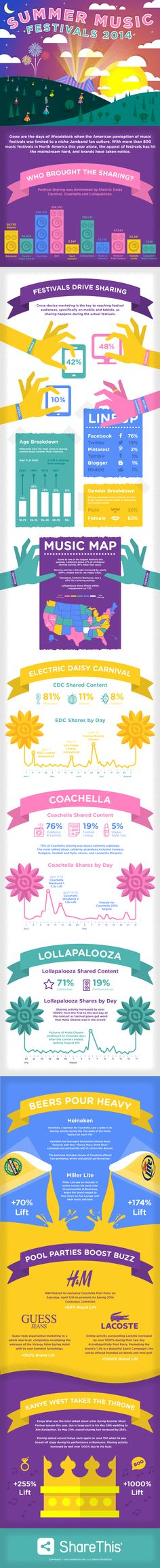 Our Summer Music Festival infographic has surprising insights on @lollapalooza @coachella @Bonnaroo #EDC and more! http://shar.es/1a1eOY