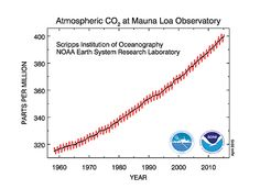 """The """"Keeling Curve"""" - Climate Change Weather Blog"""