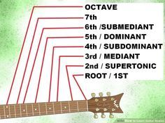 How to Learn Guitar Scales (with Pictures) - wikiHow Music Theory Guitar, Guitar Chord Chart, Guitar Songs, Guitar Chords, Guitar Scales Charts, Guitar Riffs, Music Chords, Guitar Case, Learn Guitar Scales