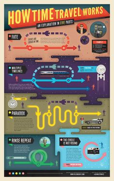 A chart that explains time travel in Lauren Beukes' The Shin.-A chart that explains time travel in Lauren Beukes' The Shining Girls An infograph about different rules of time travel and the consequences. The Shining, Theoretical Physics, Physics And Mathematics, Physics Theories, Conspericy Theories, Quantum Physics, Writing Advice, Writing A Book, Writing Genres