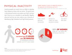 Inactive people are nearly twice as likely to develop heart disease as those who are active. Regular physical activity can reduce your chances of developing high cholesterol and high blood pressure. Heart Disease Risk Factors, Physical Inactivity, Heart Month, Protect Your Heart, Reduce Cholesterol, Heart Health, Plans, How To Stay Healthy, Healthy Heart