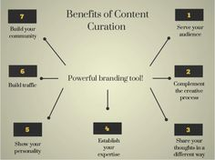 "Benefits of content curation from a content marketers viewpoint. From ""Content Curation for B2B: 5 great examples"" by Cendrine Marrouat."