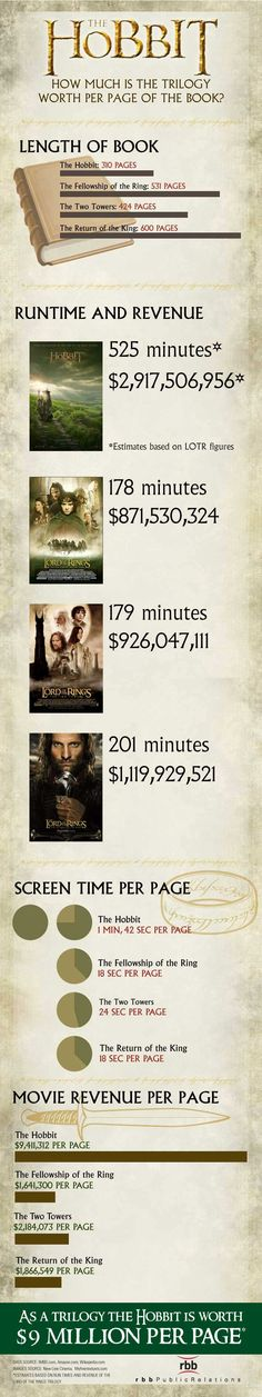 The Hobbit How much is the trilogy worth per page of the book infographic. #thehobbit #infographic #film #peterjackson