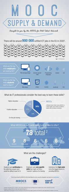 MOOCs, Skills, and Jobs By 2020, there will be around 900,000 tech jobs in the EU Employers are looking for workers with web and app design ...