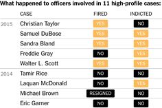 What happened in recent cases where blacks were killed by the police or died in…