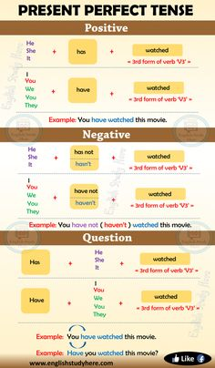 Present Perfect Tense in English - English Study Here Easy English Grammar, Teaching English Grammar, English Grammar Worksheets, English Verbs, English Sentences, English Writing Skills, English Vocabulary Words, Learn English Words, English Phrases