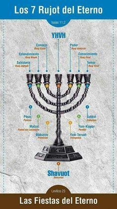 Cultura Judaica, Arte Judaica, Hebrew For Christians, Shabbat Shalom Images, Messianic Judaism, Bible Study Notebook, Hebrew School, Bible Illustrations, Hebrew Words