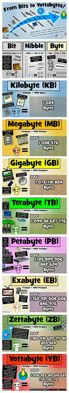 Computer Science Poster: From Bits to Yottabytes Take your students on an epic journey of size, beginning with the humble Bit, all the way to the incomprehensible Yottabyte! All posters are available from my Tes resources shop! Computer Basics, Computer Coding, Computer Lab, Computer Technology, Computer Programming, Computer Science, It Wissen, Vba Excel, Teaching Resources