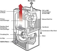 High efficiency gas furnace diagram home inspection education furnace installation repair in dc washington ccuart Image collections
